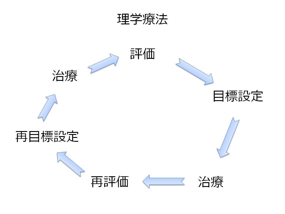 がん理学療法評価のサイクル