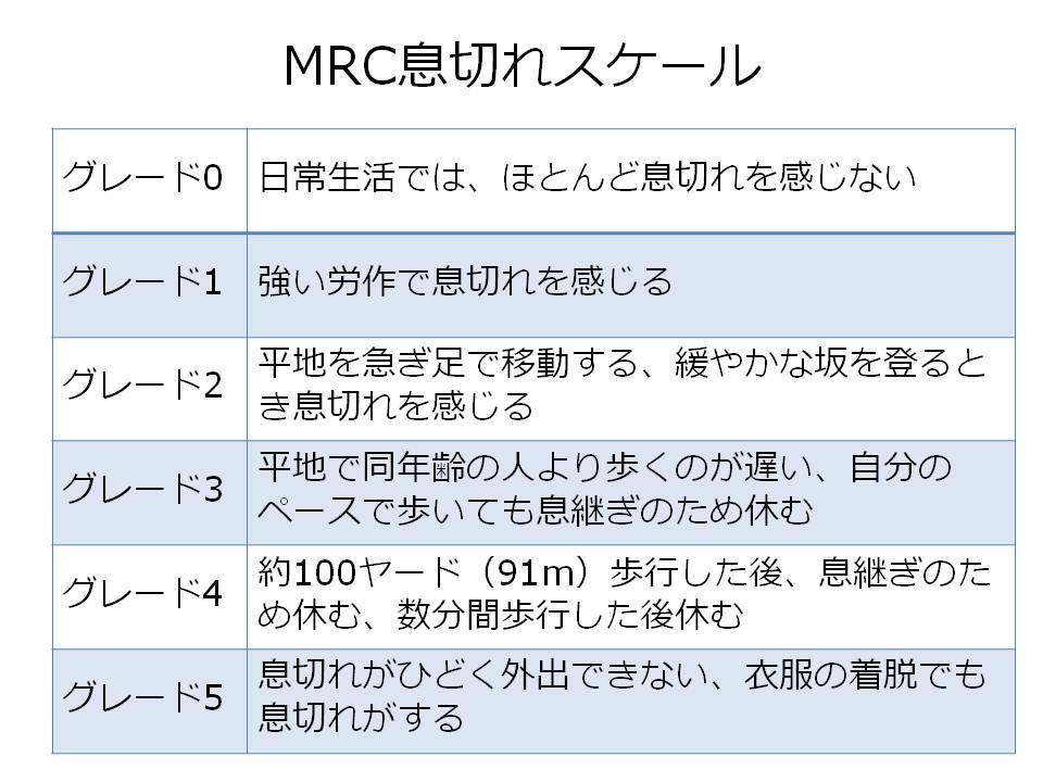MRC息切れスケール
