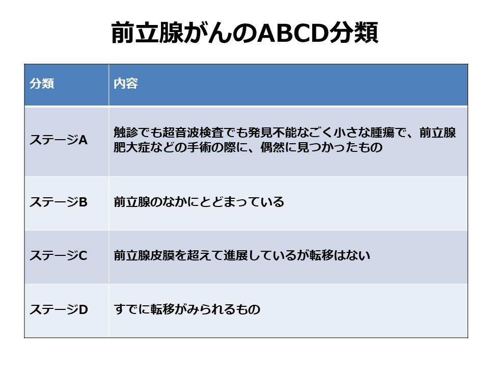 前立腺がんのABCD分類