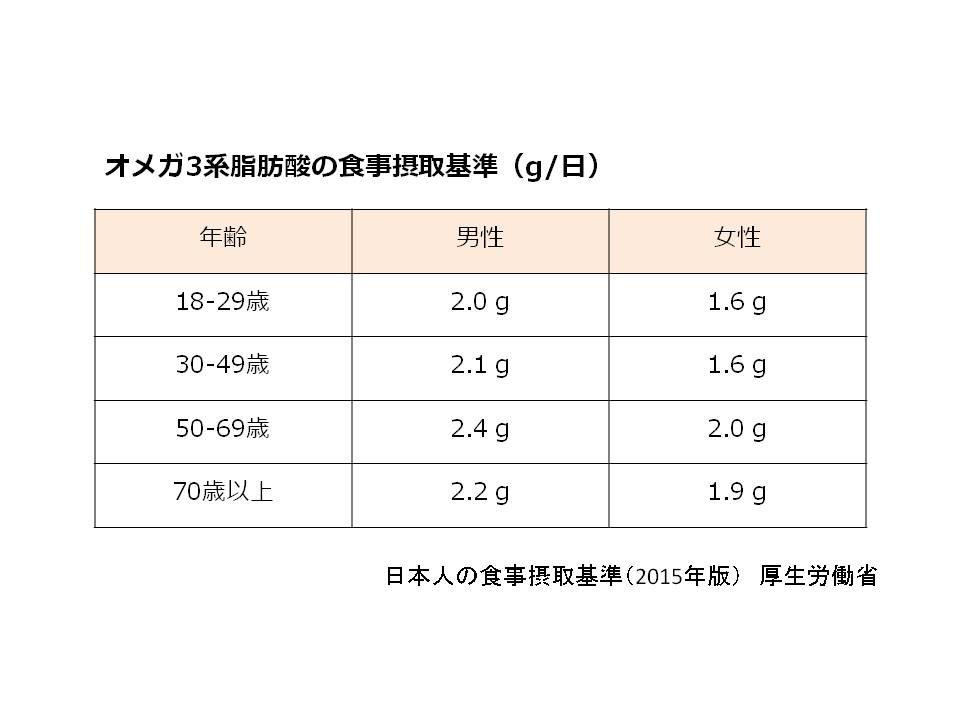 オメガ3系脂肪酸の摂取基準