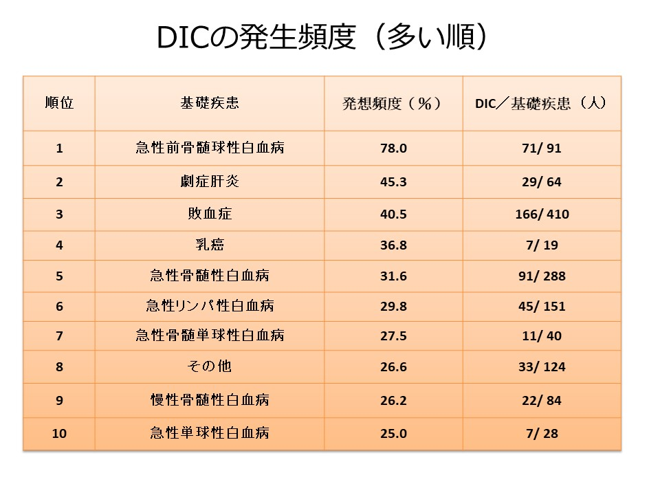 播種性血管内凝固症候群(DIC)の発生頻度
