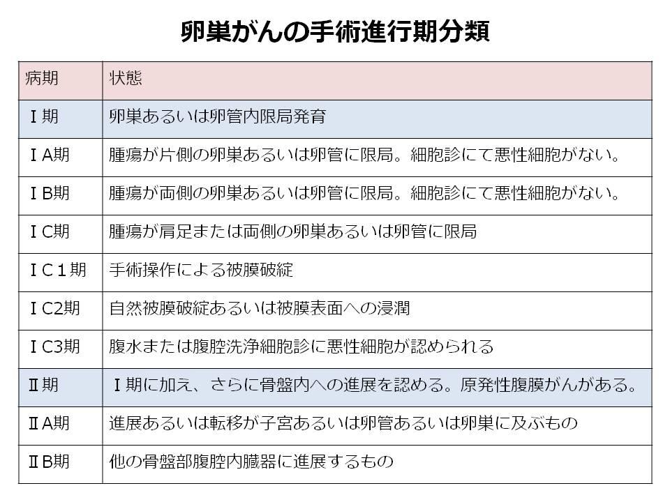 卵巣がんの病期分類2
