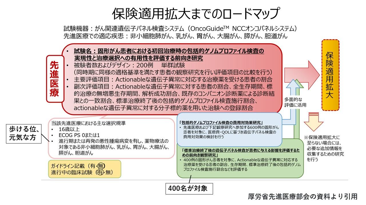 遺伝子パネル検査の保険適応までのロードマップ