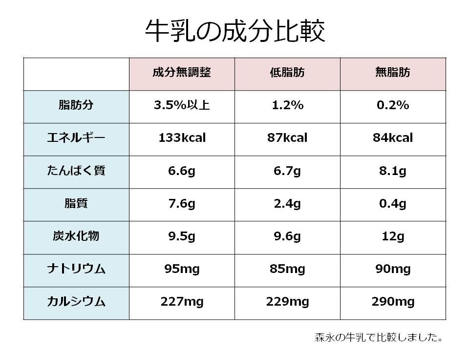 牛乳の成分比較